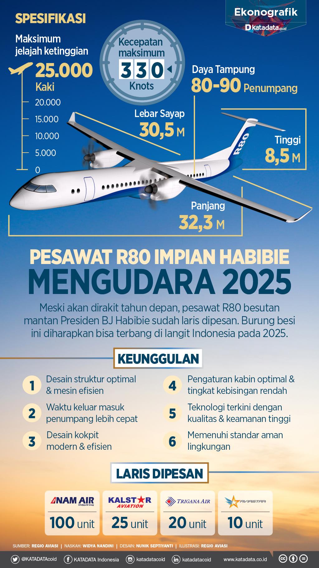 pesawat r80 habibie