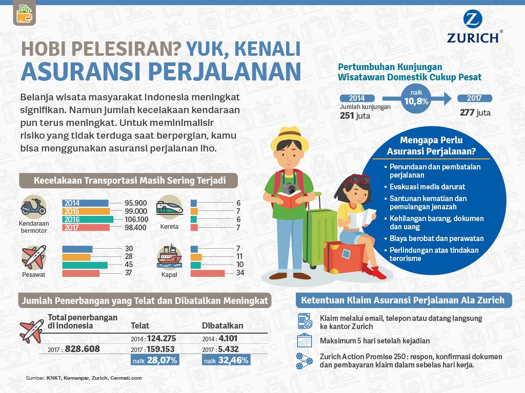 Kenali Asuransi Perjalanan