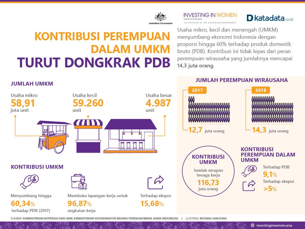 Kontribusi Perempuan Dalam UMKM Turut Dongkrak PDB