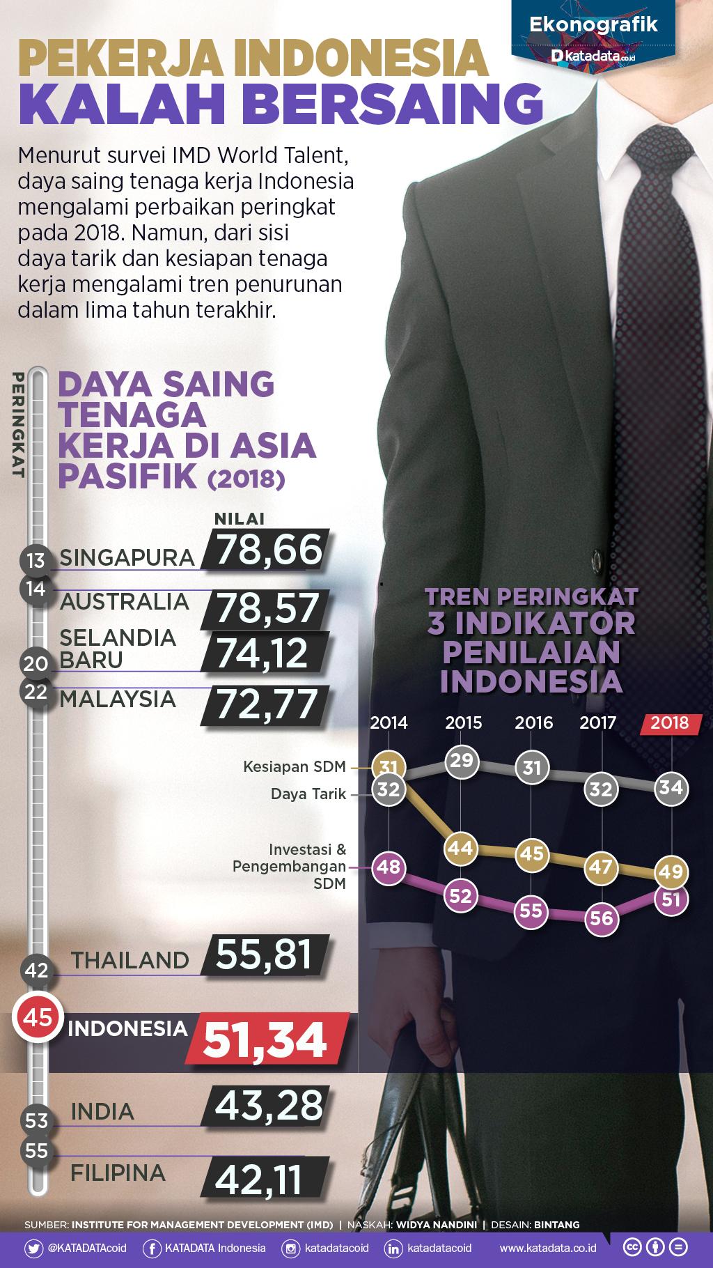 Tenaga Kerja Indonesia Masih Kalah Saing