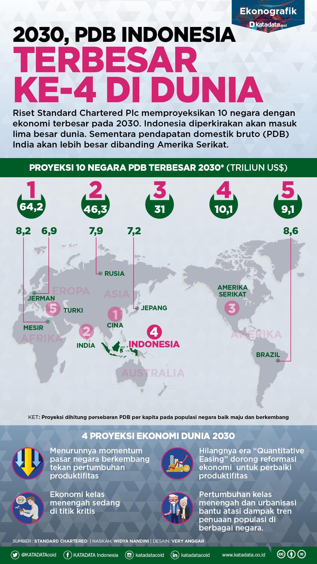 2030, PDB Indonesia Terbesar Ke-4 di Dunia