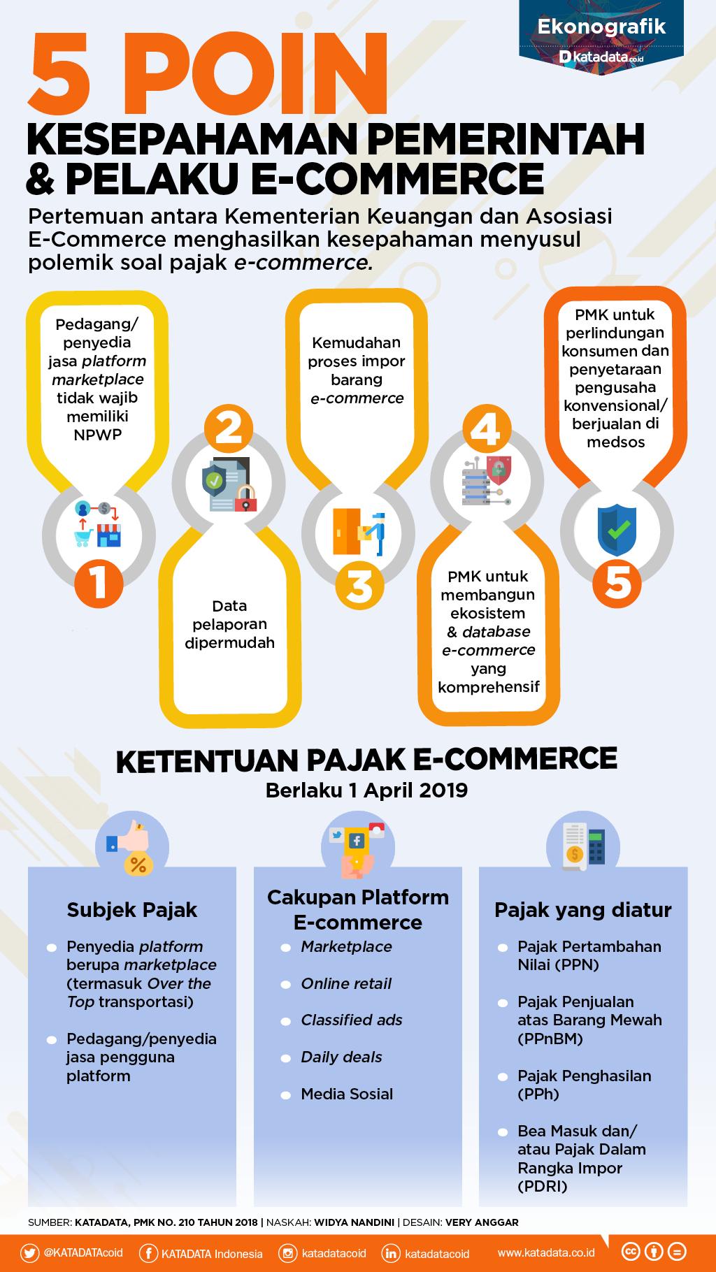5 Poin Kesepahaman Pemerintah & Pelaku E-commerce