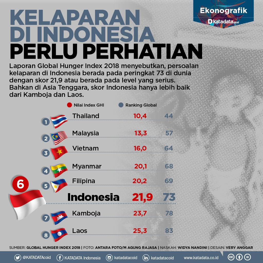 Kelaparan Di Indonesia Perlu Perhatian Infografik Katadata Co Id