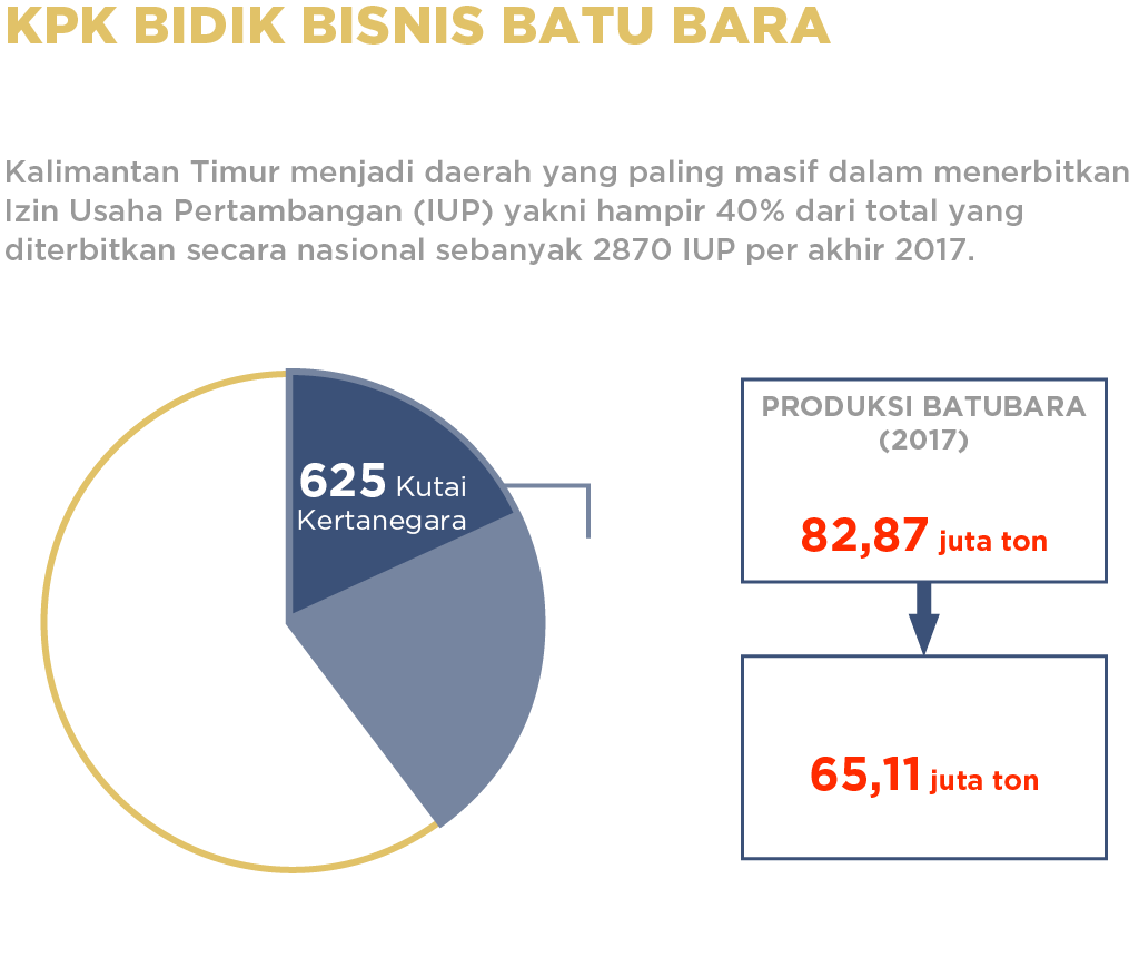 Grafik 1 Jumlah IUP di Kalimantan Timur