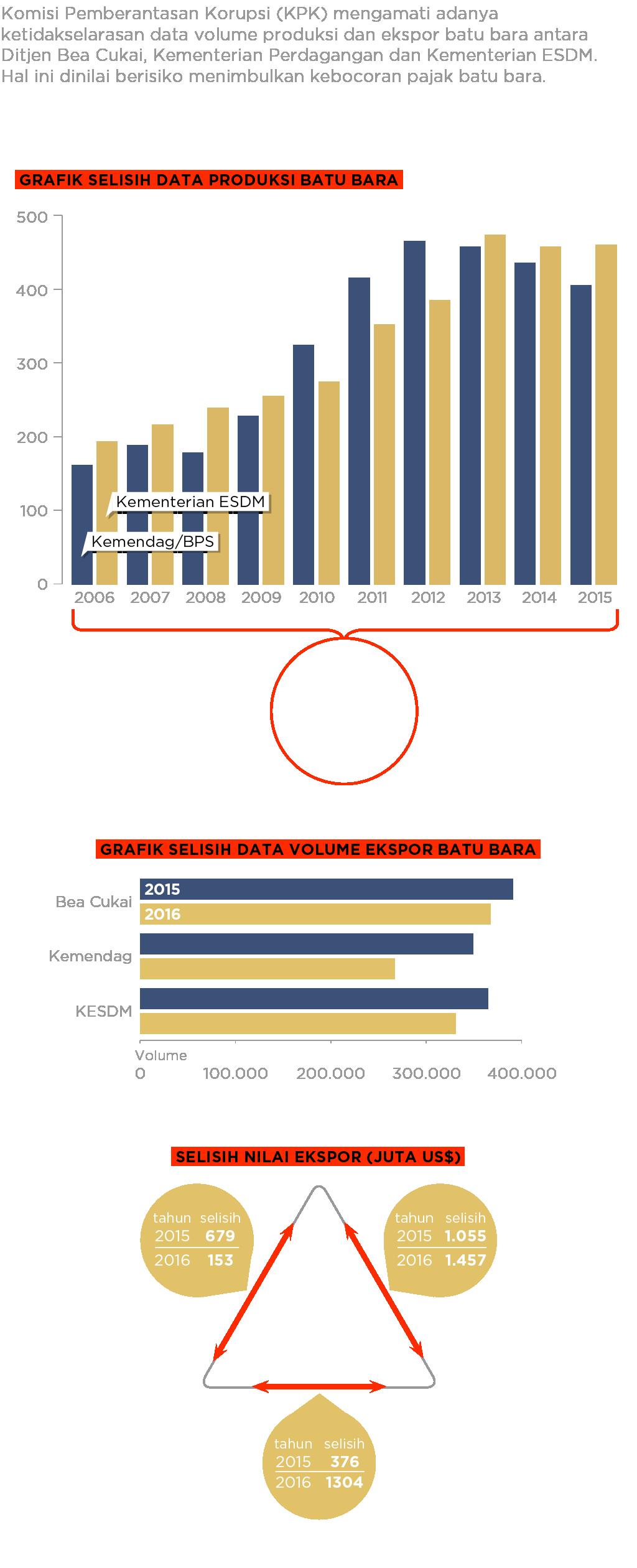 Grafik selisih data perdagangan produksi