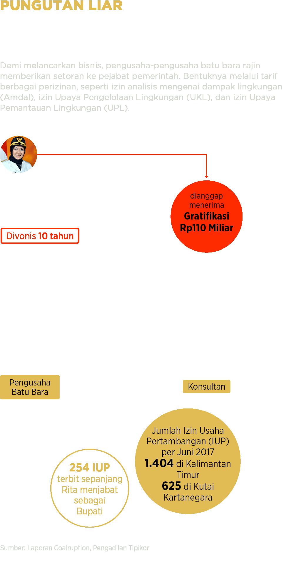 Ilustrasi kasus pungutan liar di masa pemerintahan Rita Widyasari