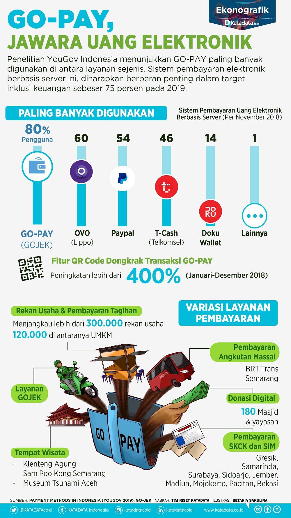 Go-Pay Jawara Uang Elektronik