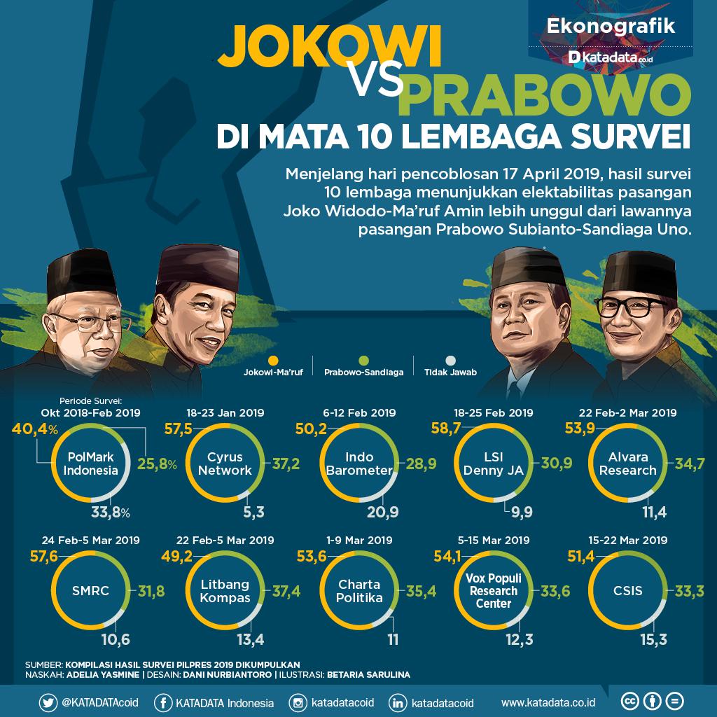 Survei Pilpres_Jokowi vs Prabowo