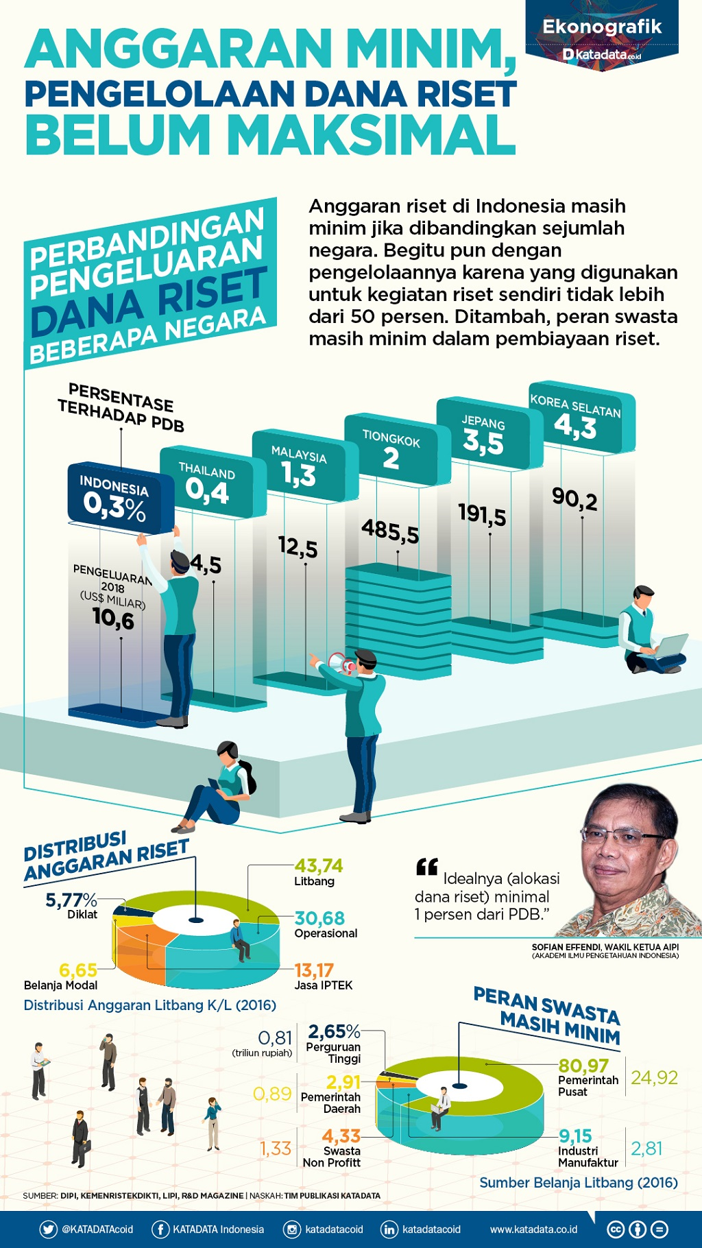 FA_Anggaran Riset Minim