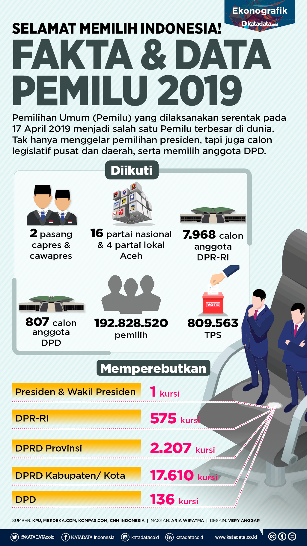 Fakta dan data pemilu 2019_rev