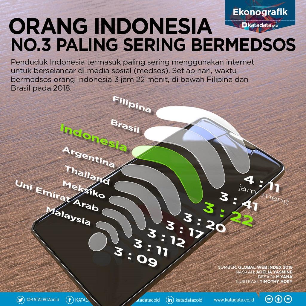 Orang Indonesia Paling Sering Bermedsos