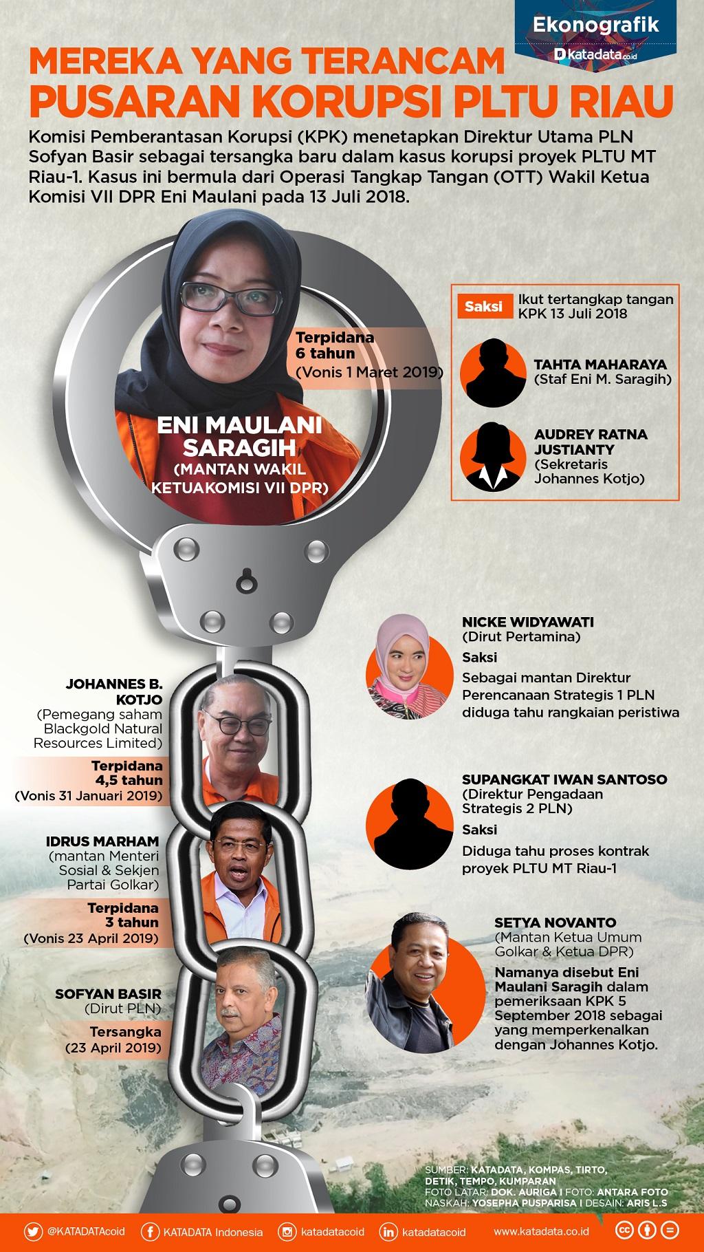 Mereka yang Terancam Pusaran Korupsi PLTU Riau_rev