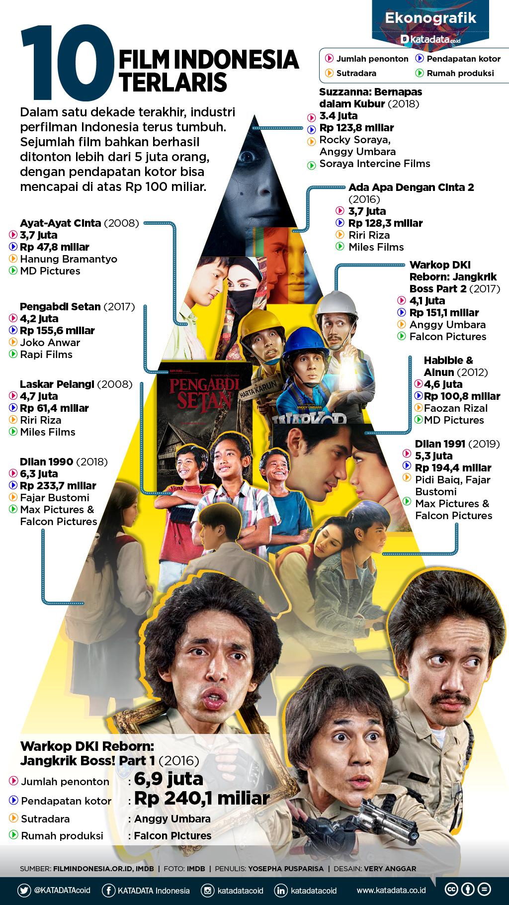 10 film indonesia terlaris sepanjang masa   infografik