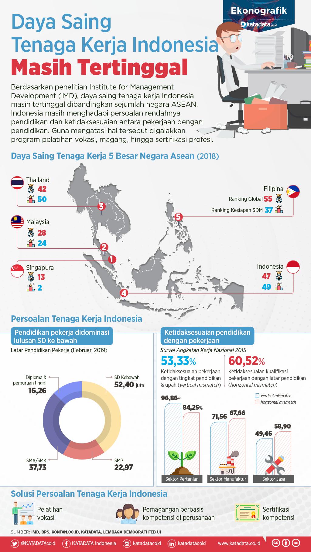 Daya Saing Tenaga Kerja Indonesia Masih Tertinggal Infografik Katadata Co Id