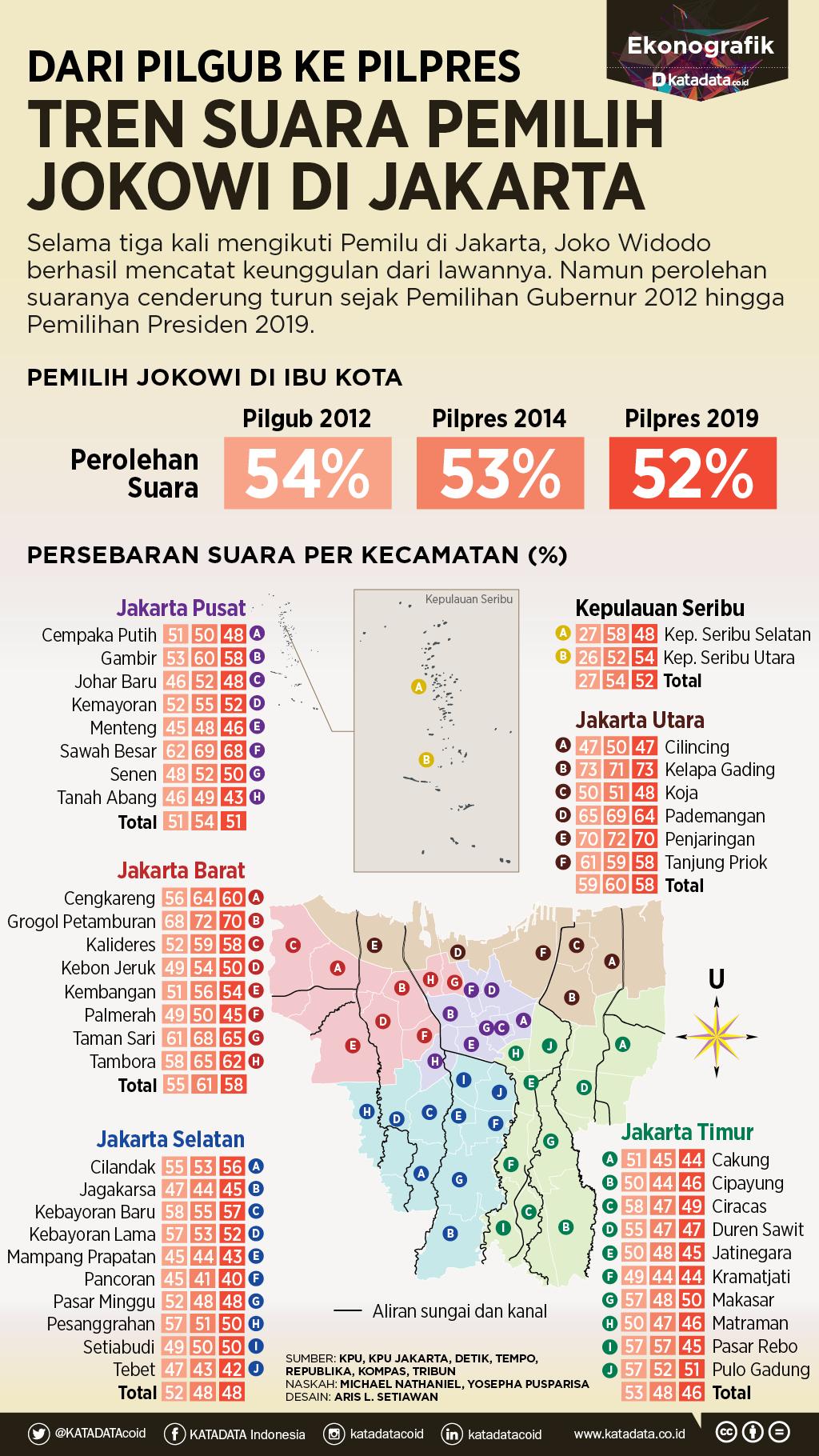 Tren Suara Jokowi di Jakarta