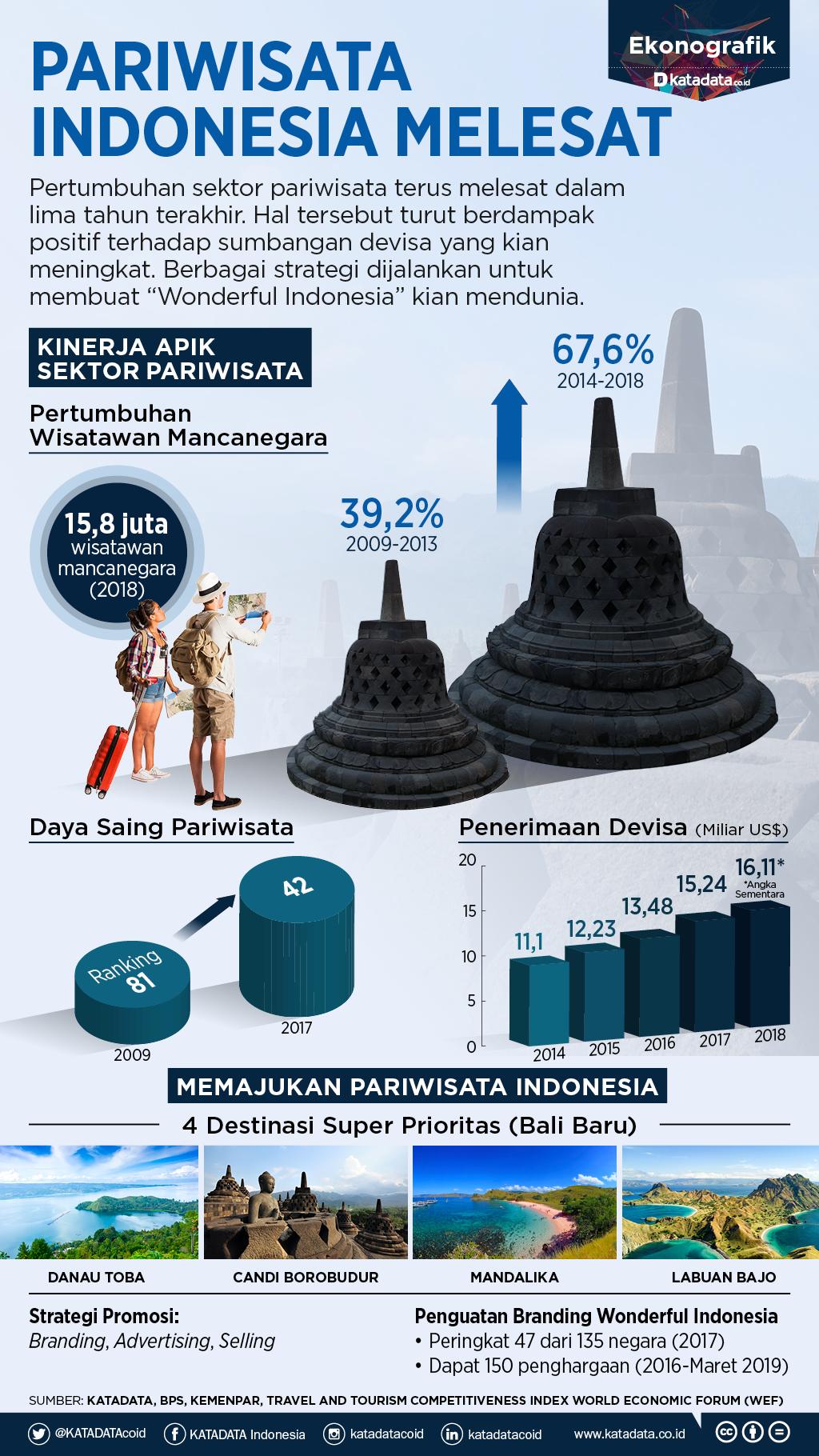 Pariwisata Indonesia Melesat