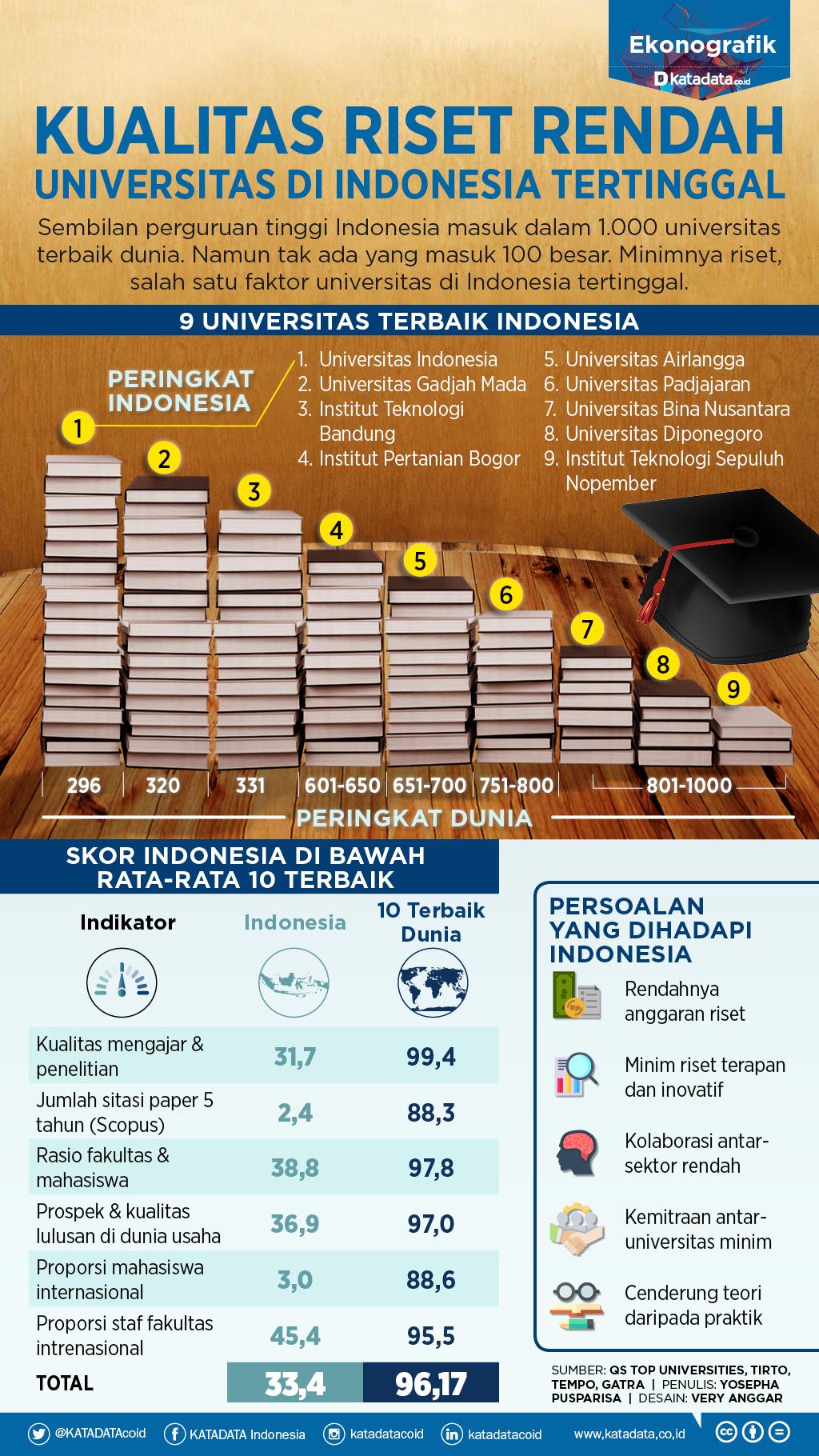 Minim Riset, Perguruan Tinggi Indonesia Tertinggal