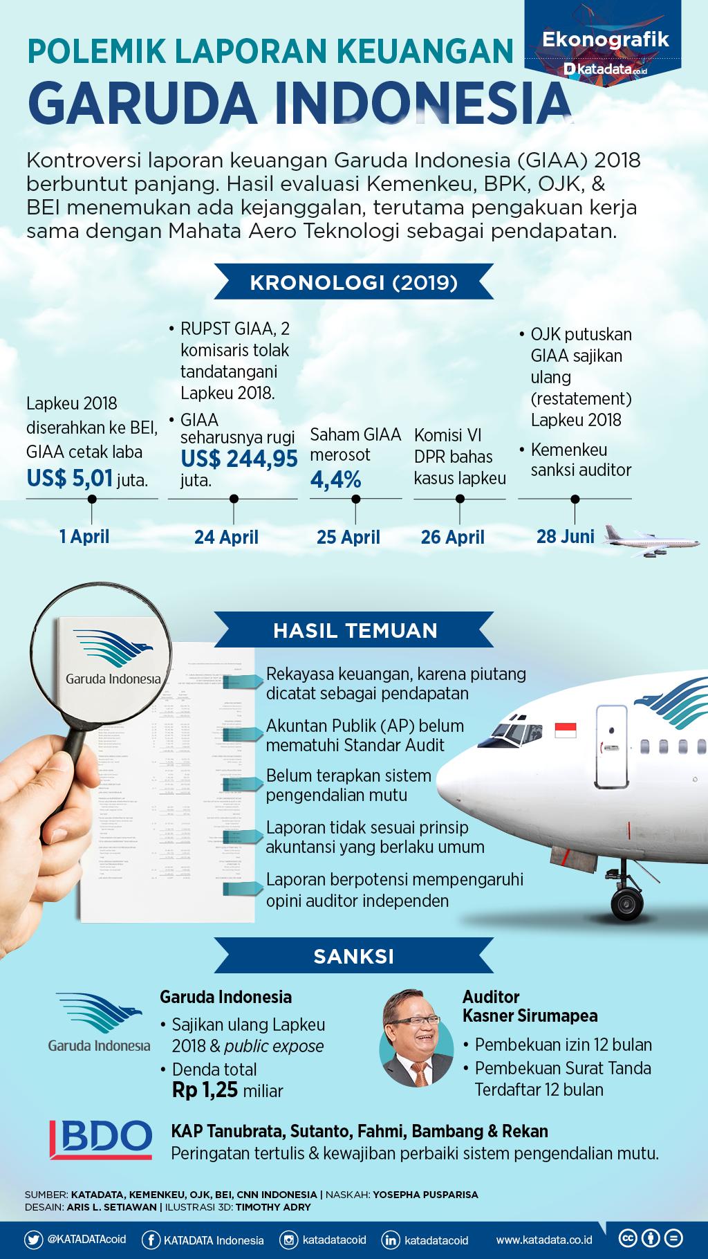 Laporan Keuangan Garuda