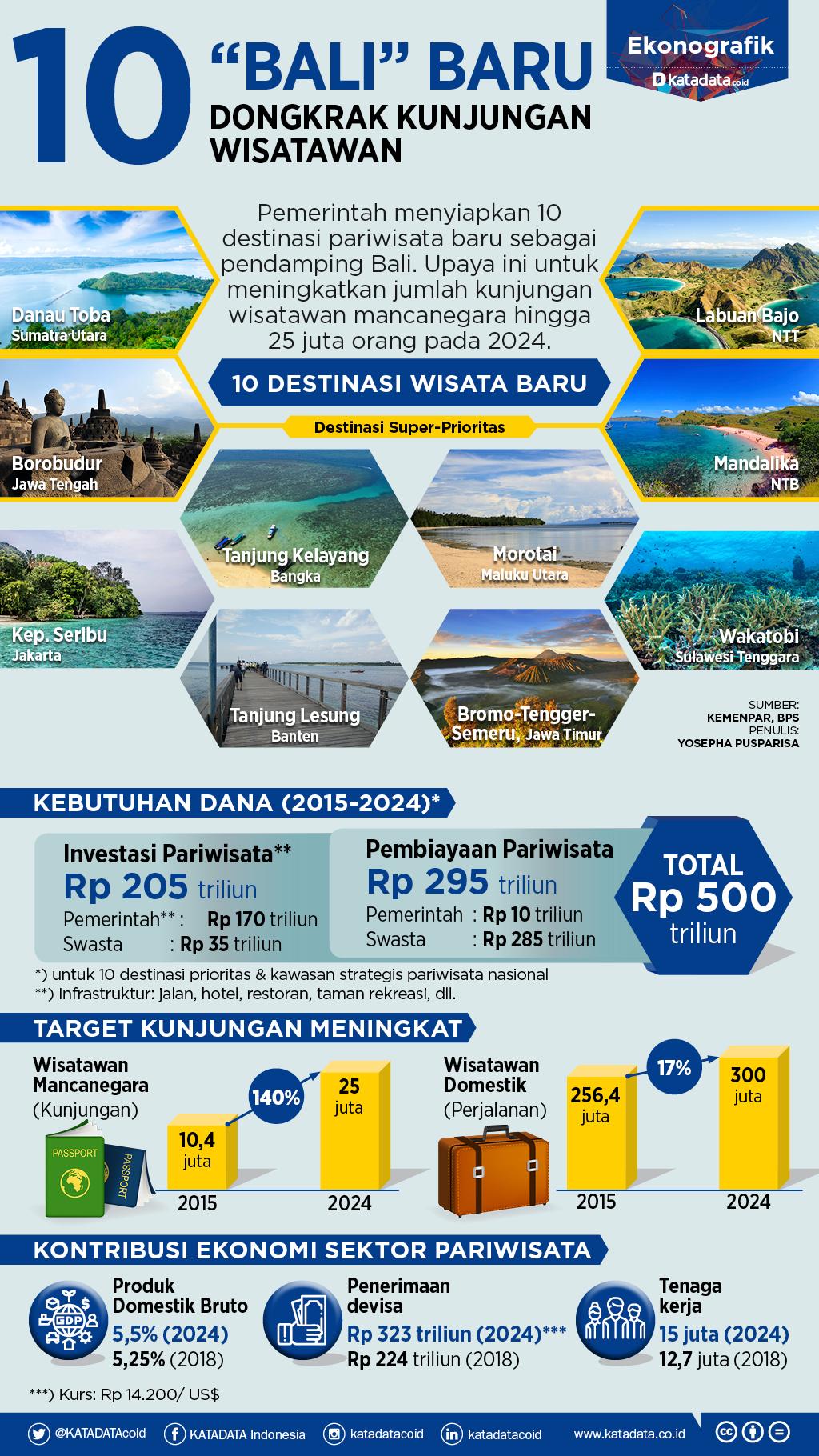 Target dan Nilai Ekonomi dari 9 Destinasi Wisata Baru