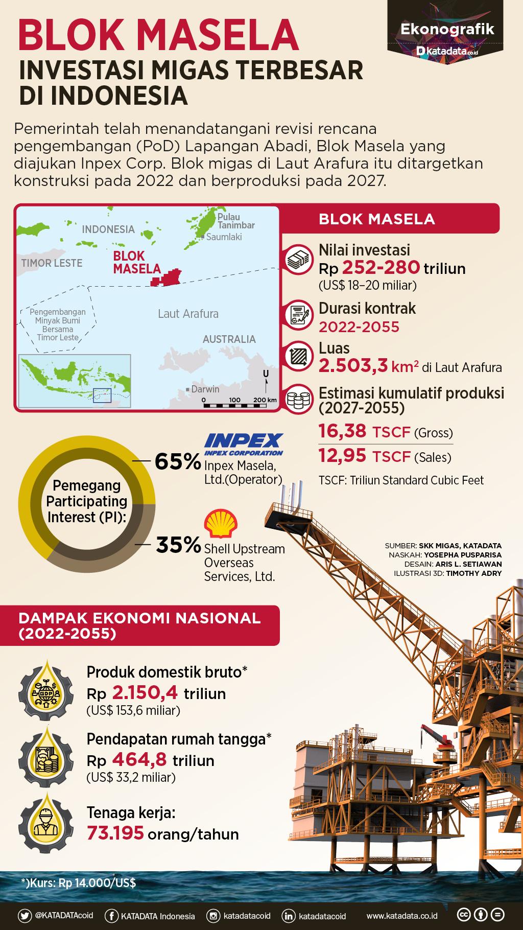 Blok Masela