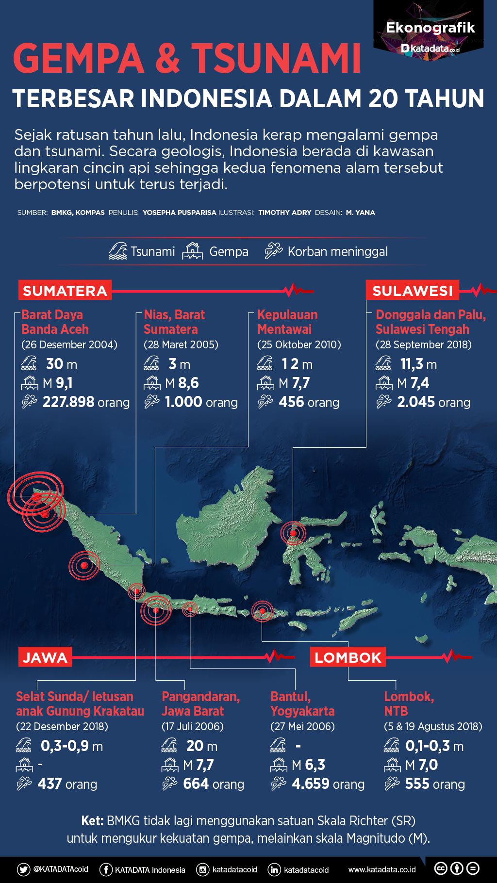 Gempa dan tsunami di Indonesia