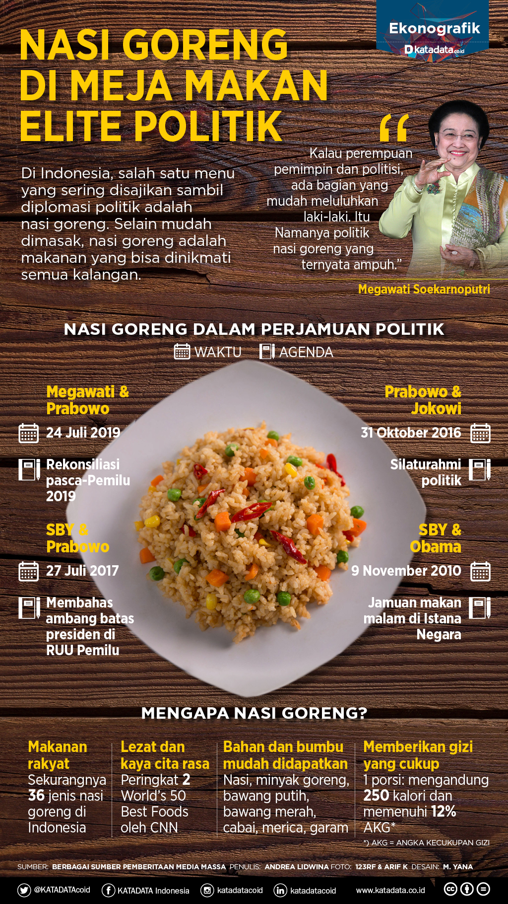 politik nasi goreng