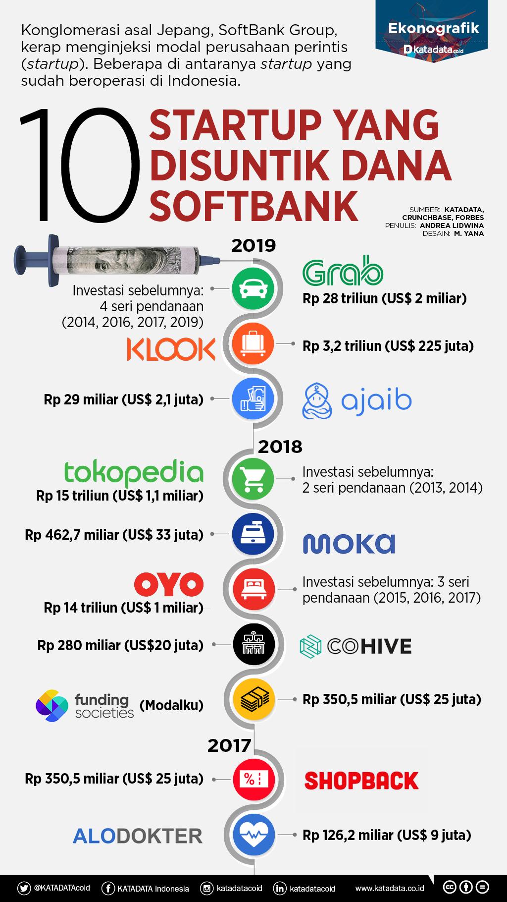 10 startup softbank