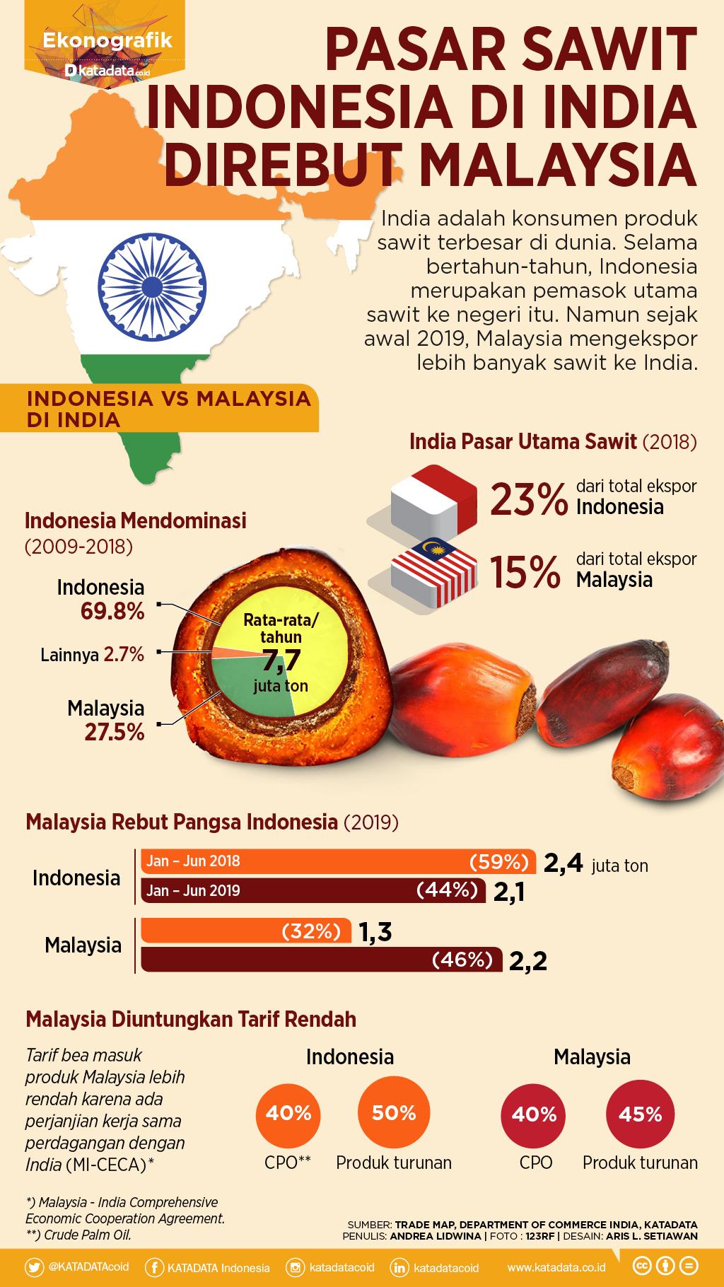 Pasar Sawit Indonesia Direbut Malaysia
