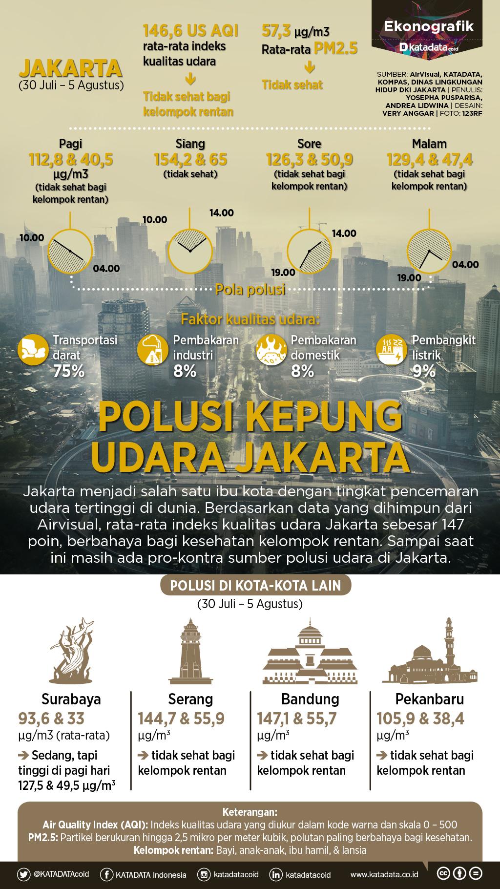 Polusi Kepung Udara Jakarta_rev
