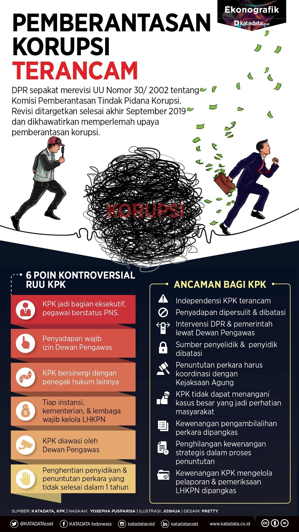 pemberantasan korupsi terancam