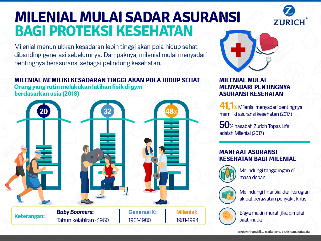 Milenial Sadar Asuransi