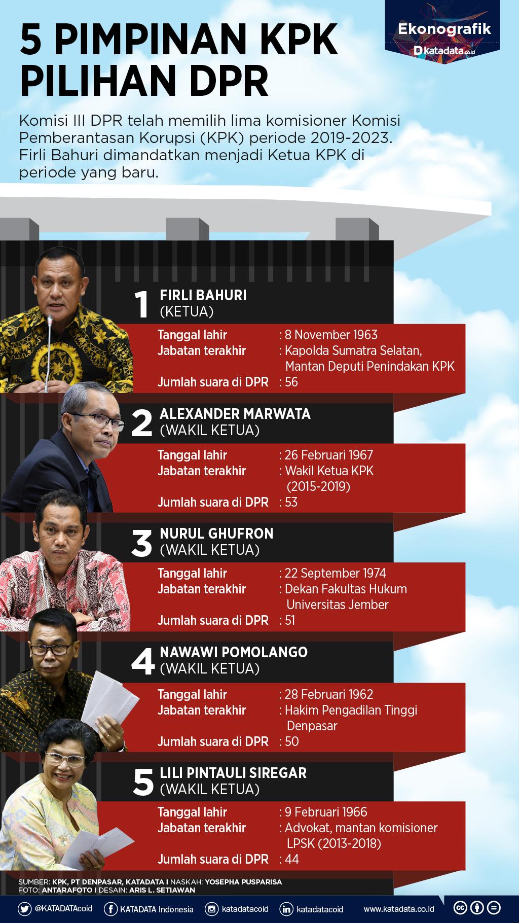 Lima Pimpinan KPK Pilihan DPR