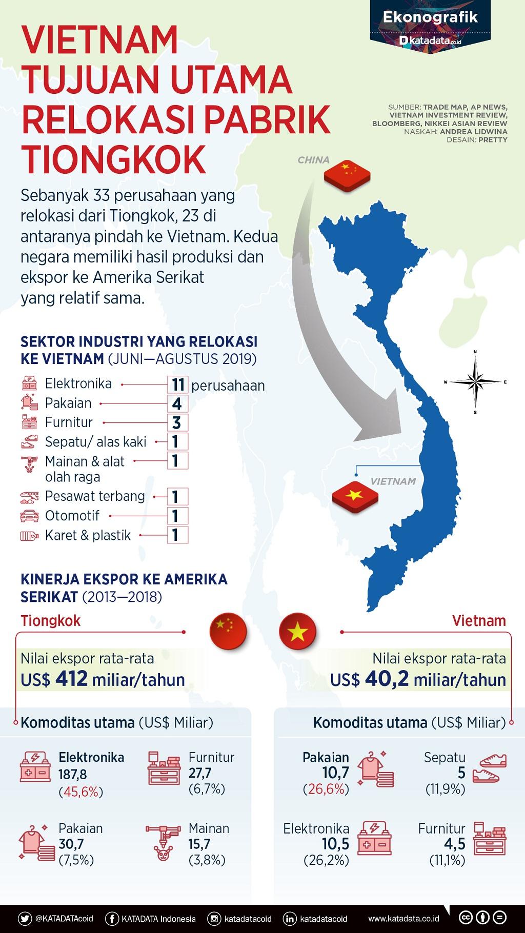 Vietnam tujuan utama relokasi pabrik tiongkok