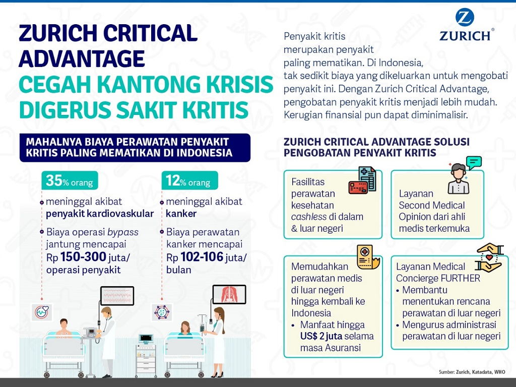 Zurich Critical Advantage