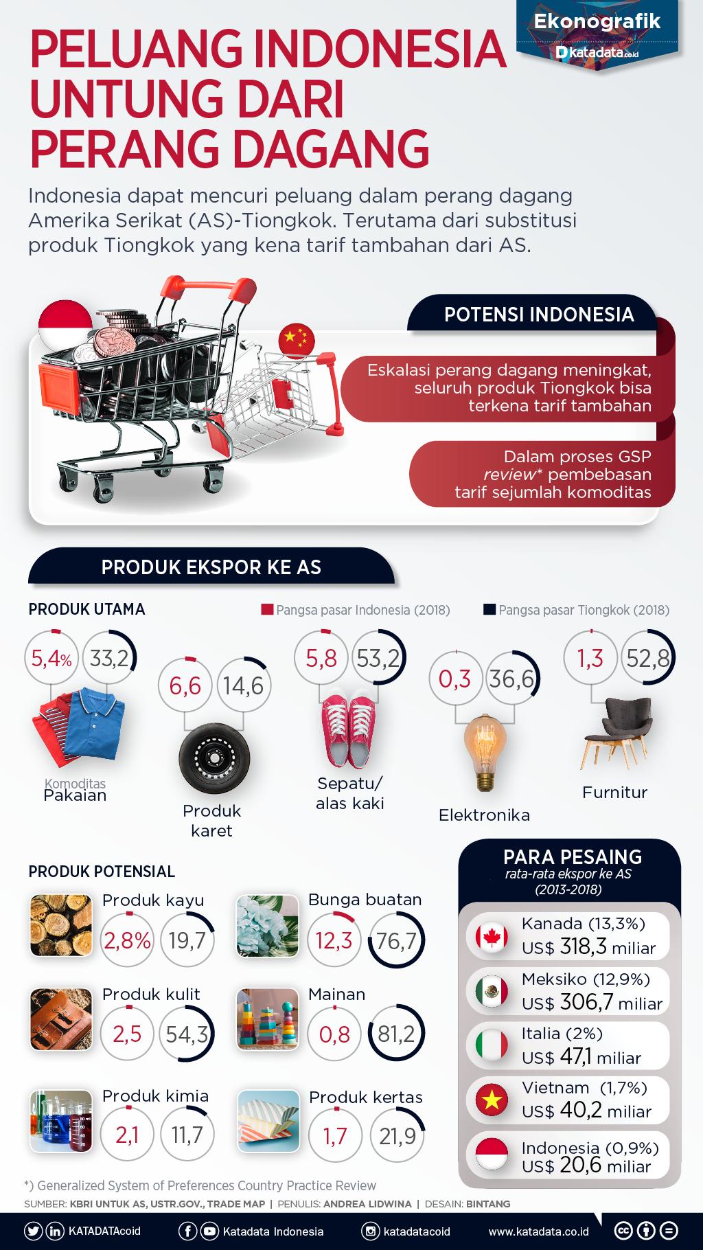 peluang indonesia untung dari perang dagang