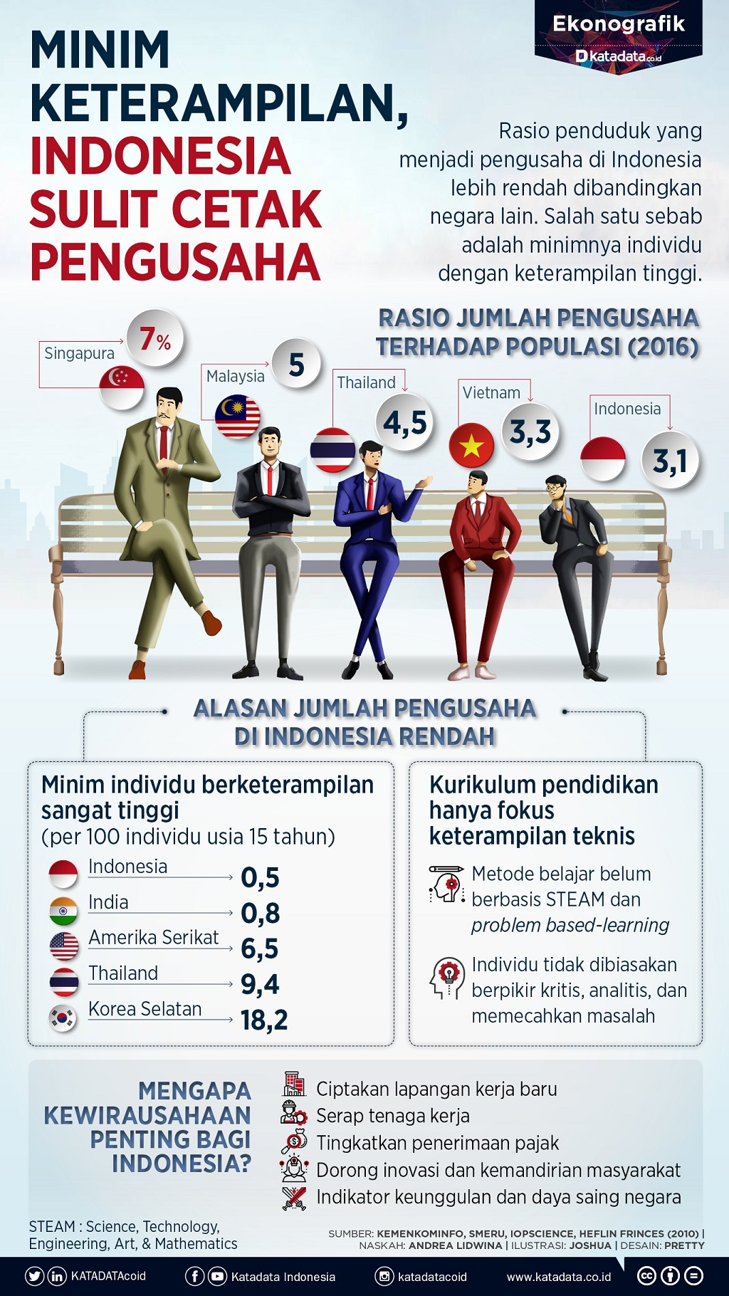 jumlah pengusaha indonesia_rev