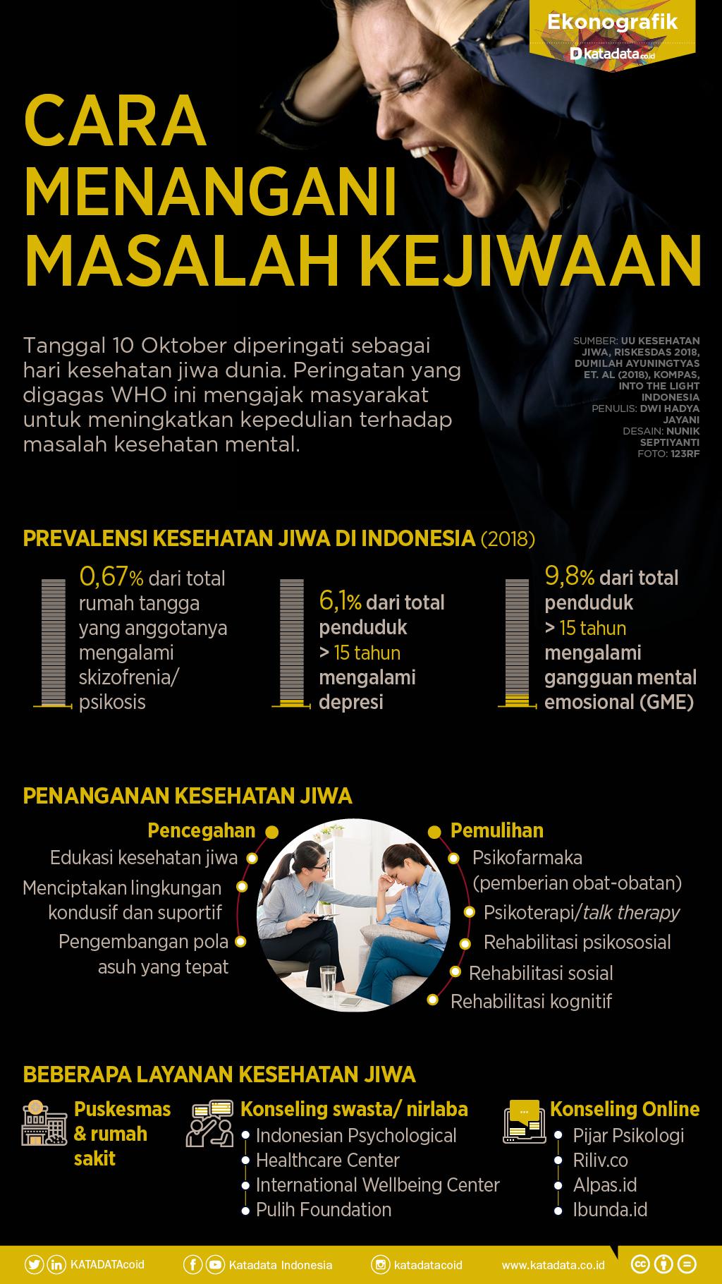 Cara Menangani Masalah Kesehatan Jiwa Infografik Katadata Co Id