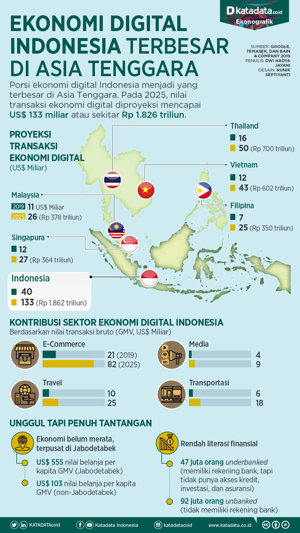 ekonomi digital indonesia