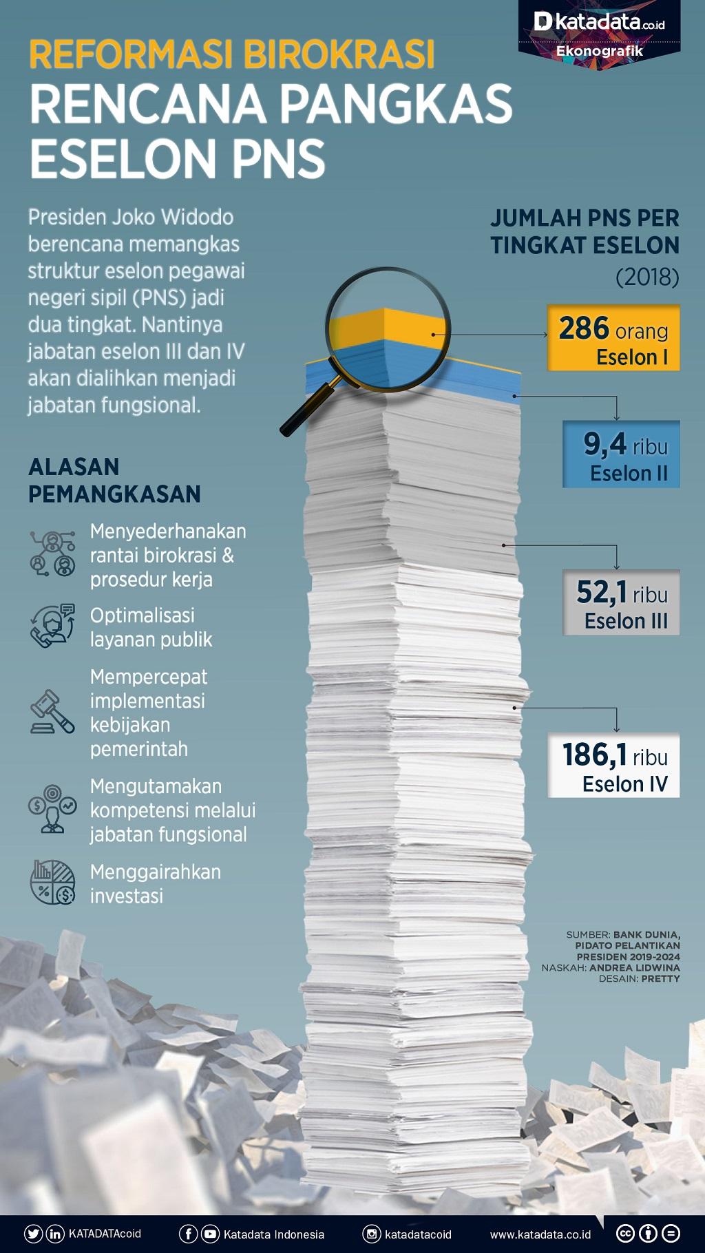 Reformasi Birokrasi, Jokowi Pangkas Jabatan Eselon PNS