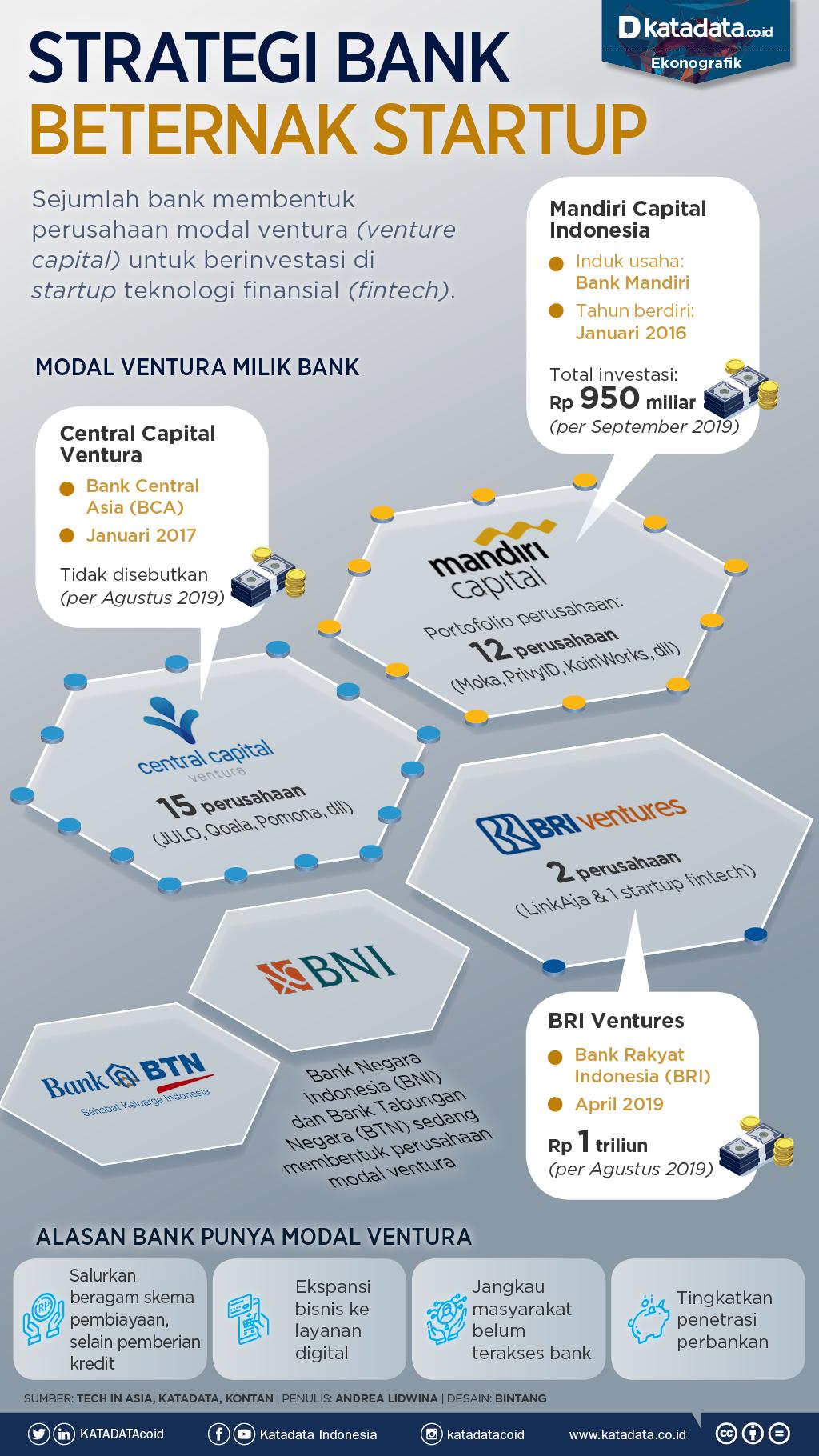 strategi bank beternak startup