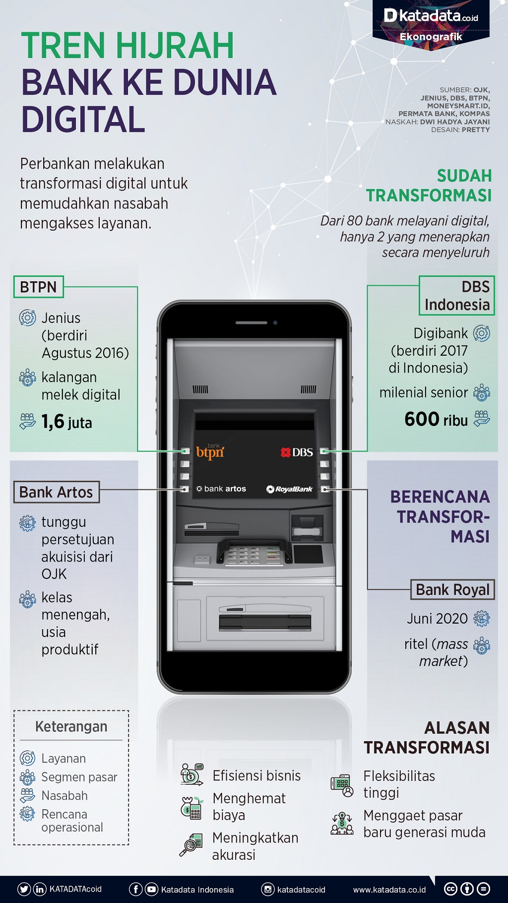 bank hijrah ke dunia digital