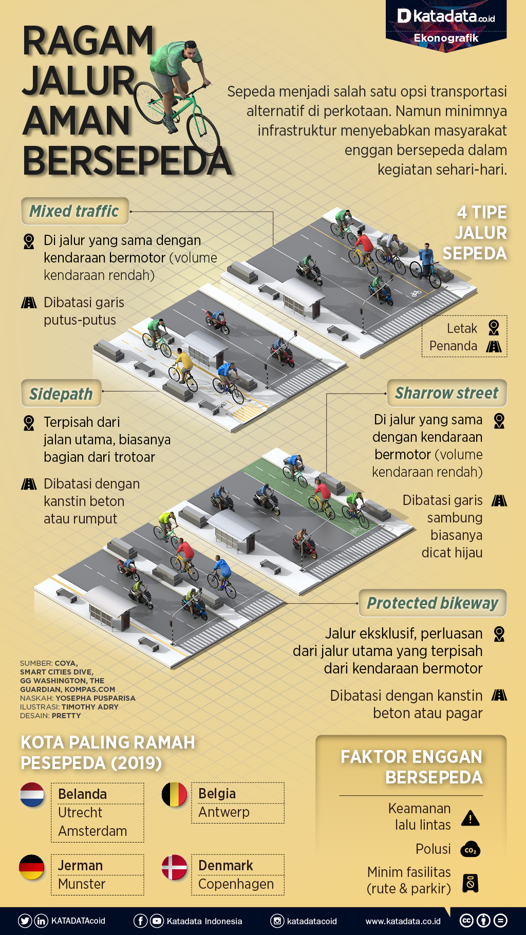 Jalur sepeda