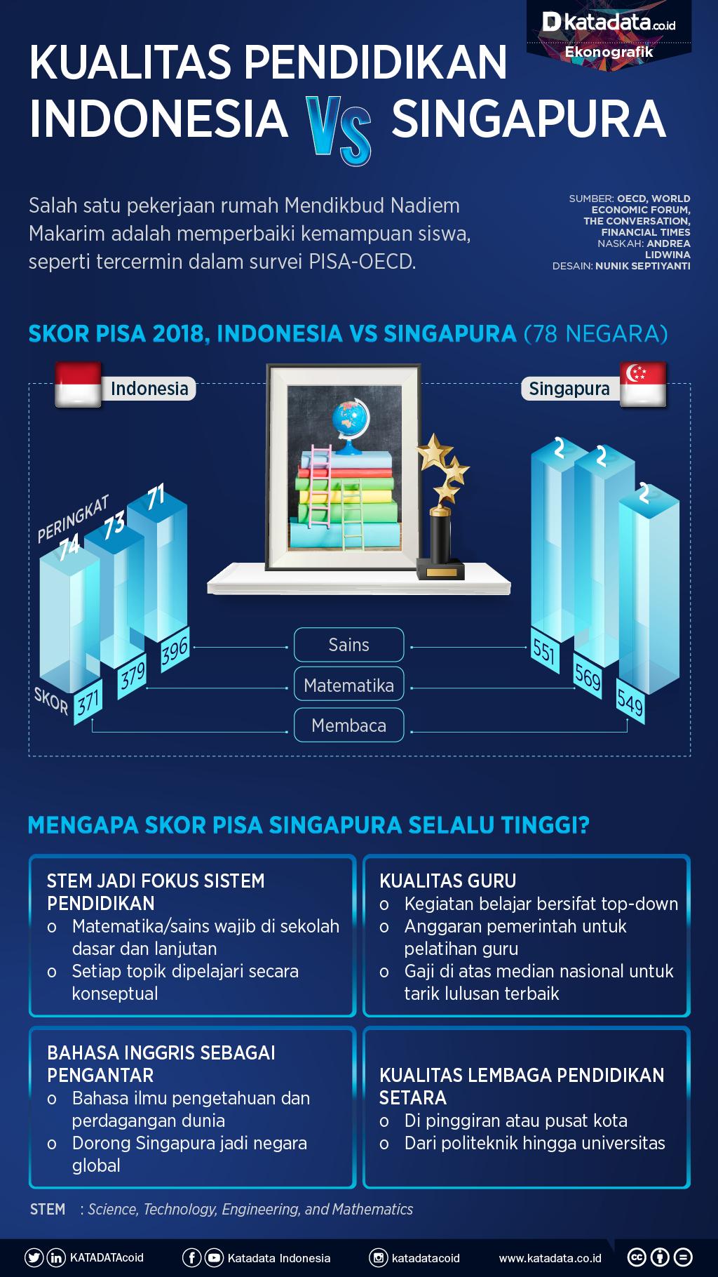 kualitas pendidikan indonesia-singapura