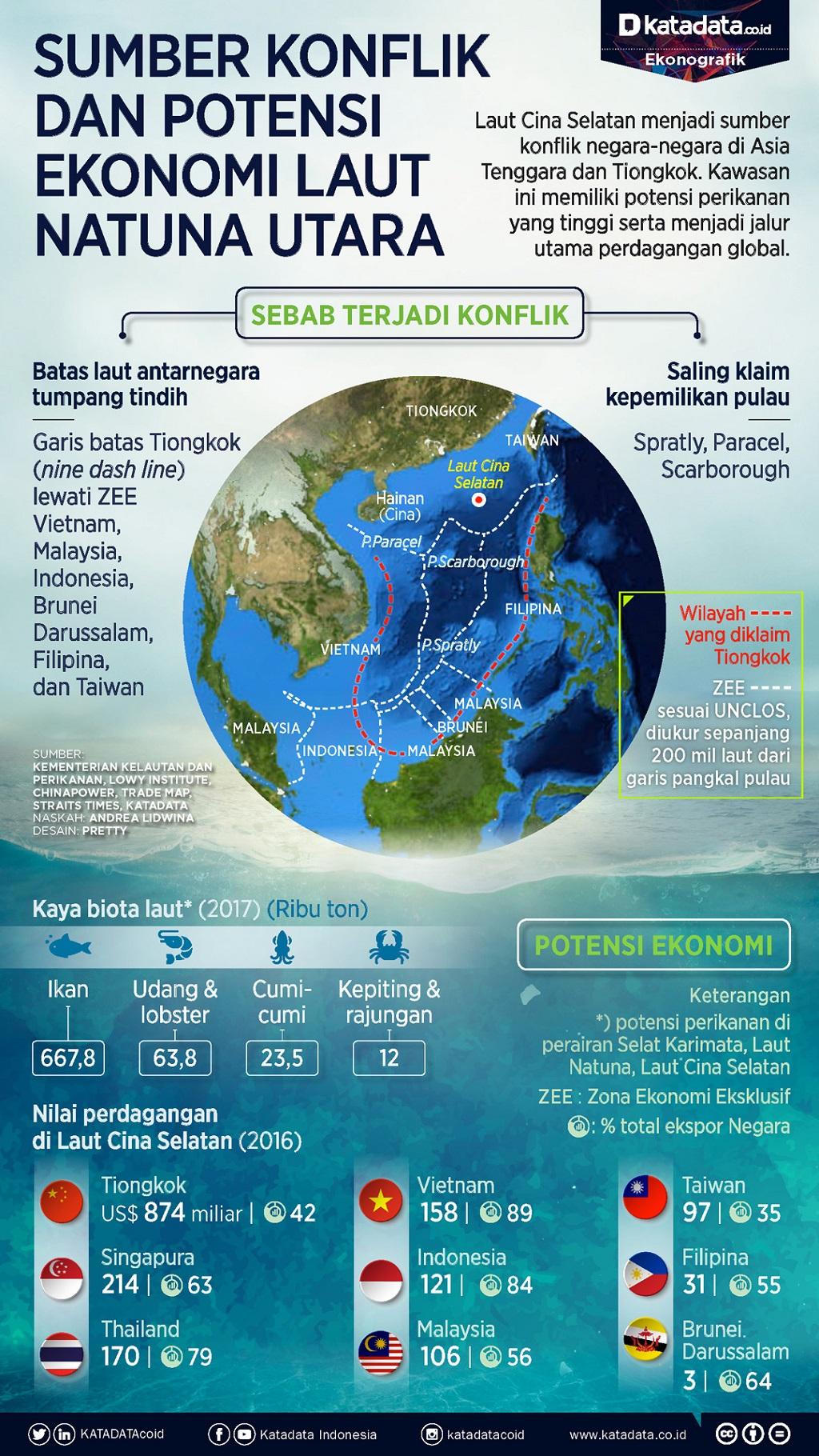 Sengketa Laut Natuna Utara
