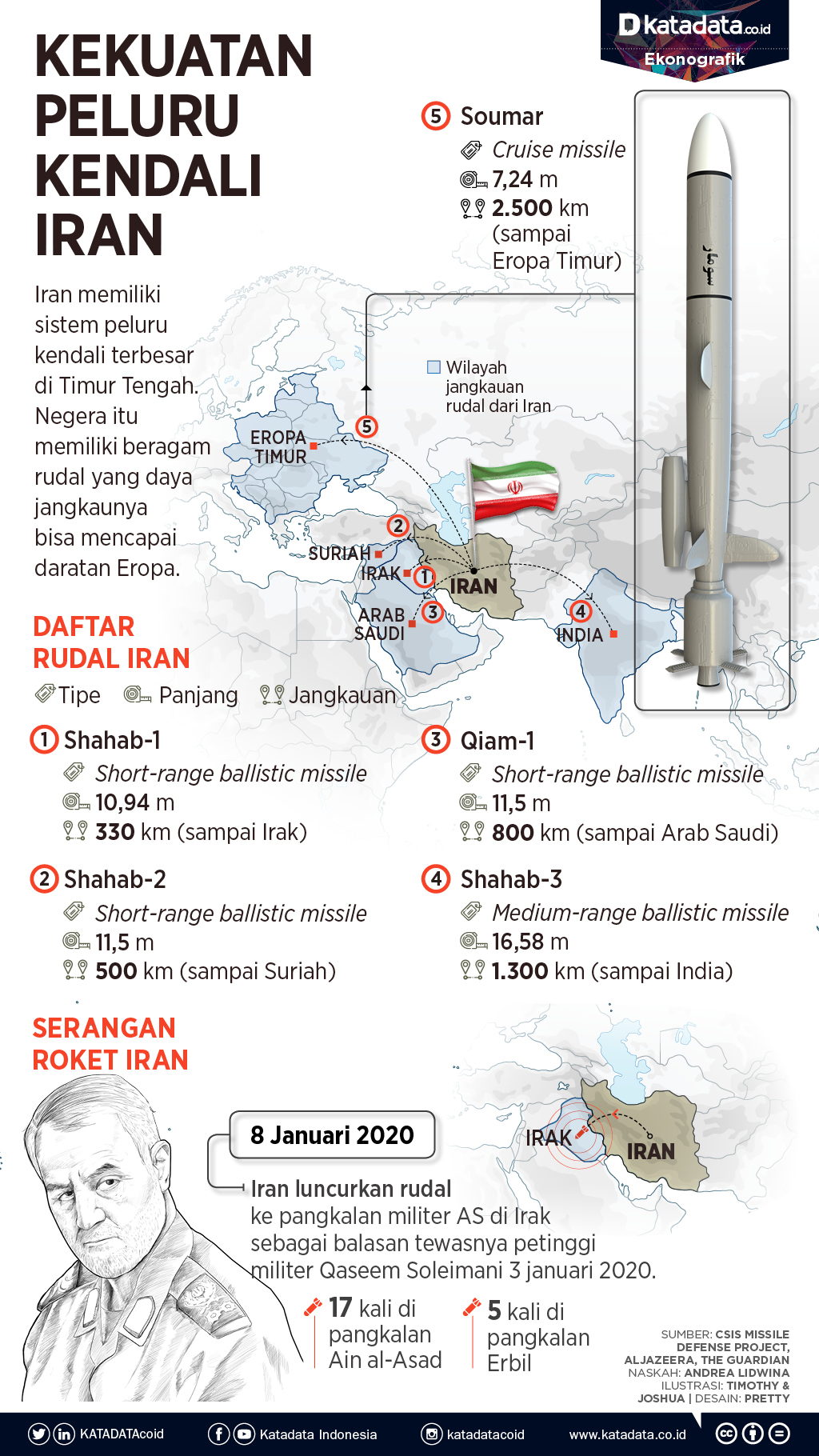 Rudal Iran