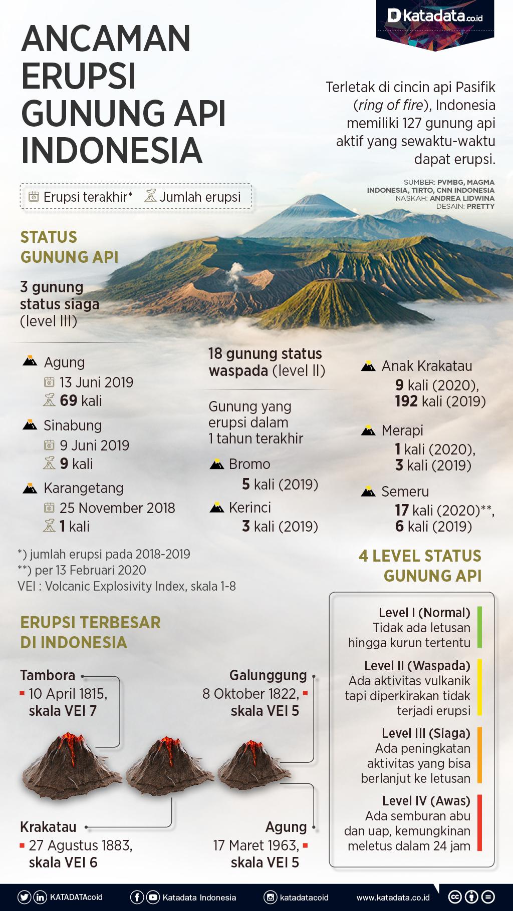 Ancaman Erupsi Gunung Api Di Indonesia Infografik Katadata Co Id