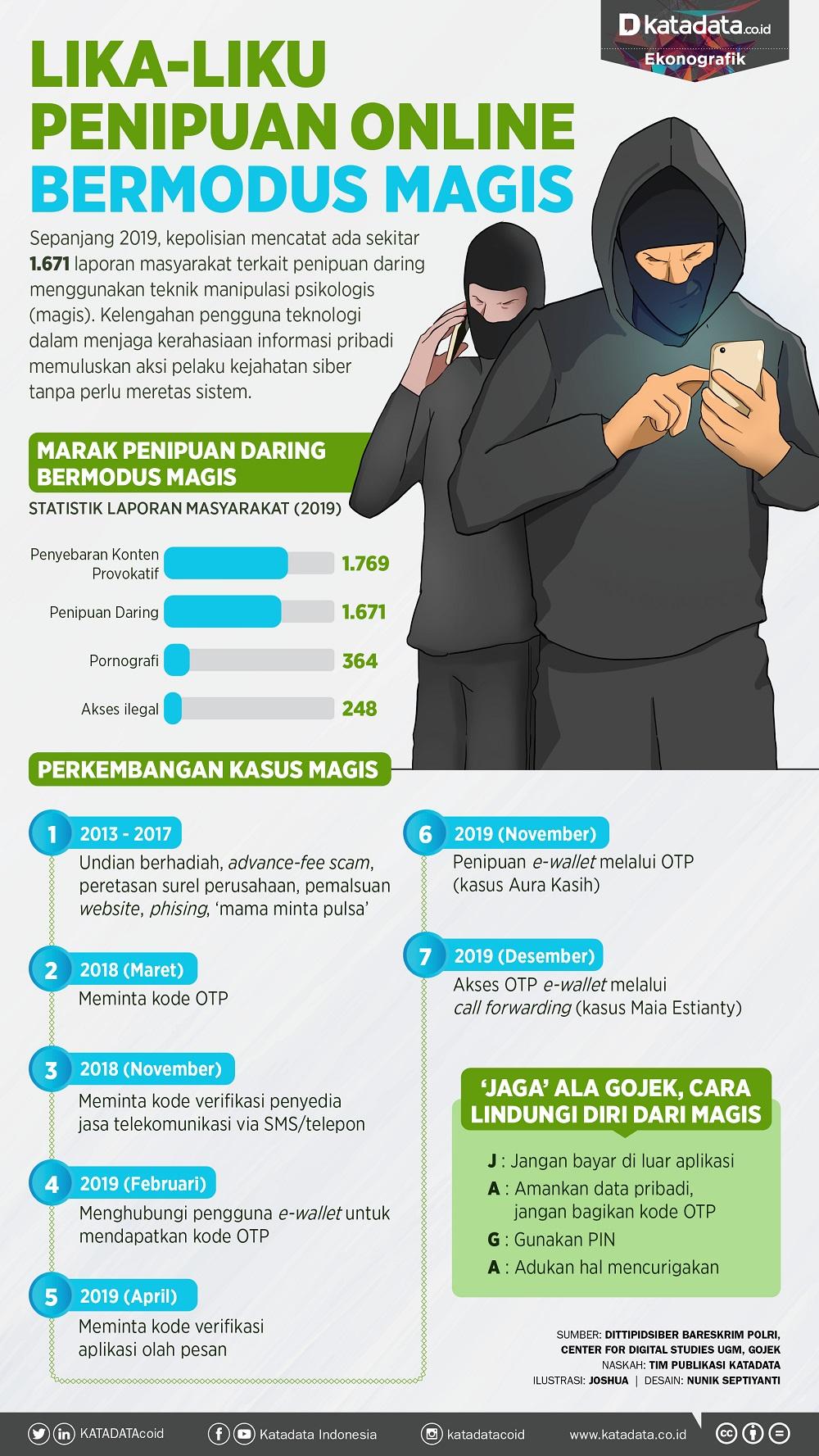 Lika Liku Penipuan Online Bermodus Magis Infografik Katadata Co Id