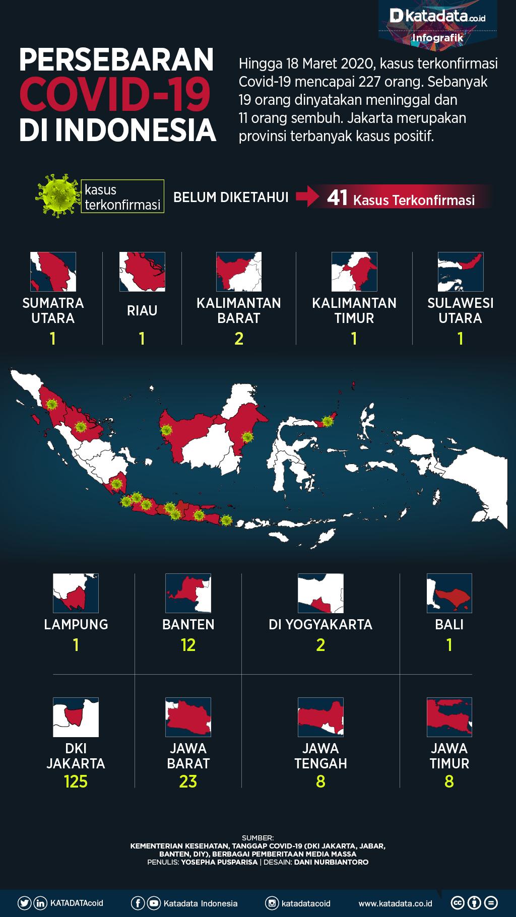 Persebaran covid di indonesia