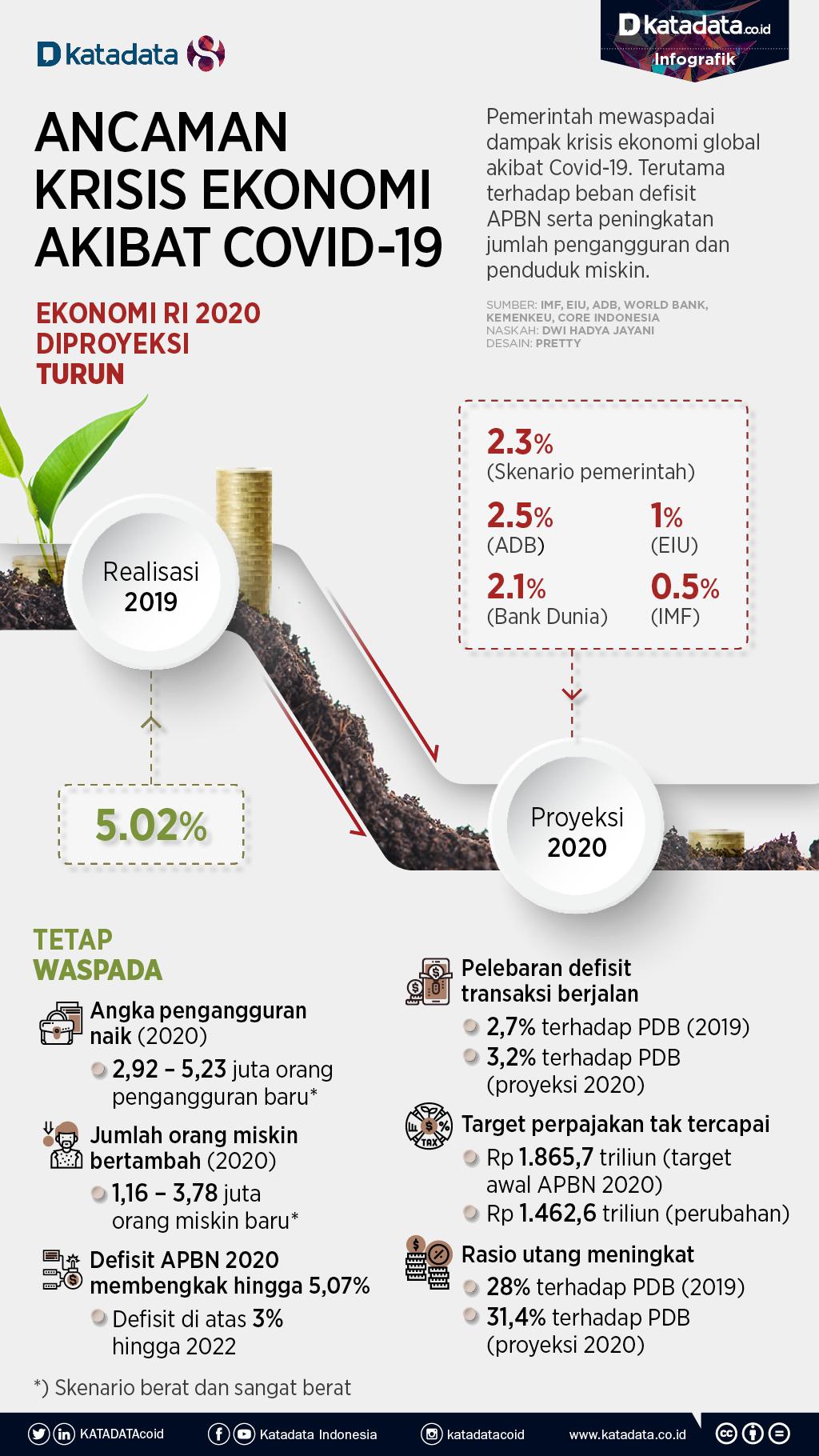 Ancaman Krisis Ekonomi Akibat Covid 19 Infografik Katadata Co Id