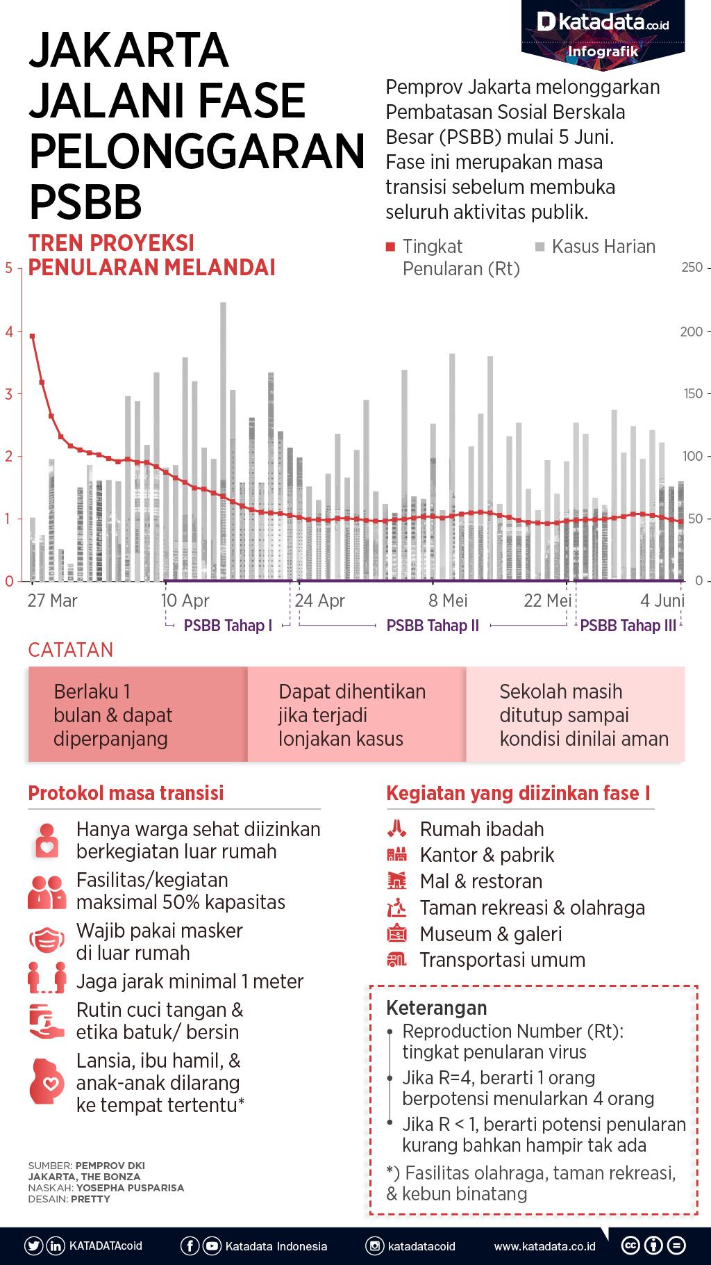 Jakarta Jalani Fase Pelonggaran Psbb Infografik Katadata Co Id